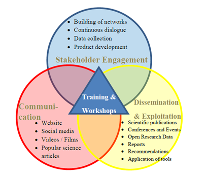 MEESO engagement strategy